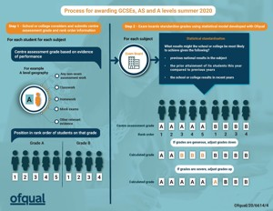 6614 4 Infographic   Process for awarding GCSEs  AS and A levels summer 2020